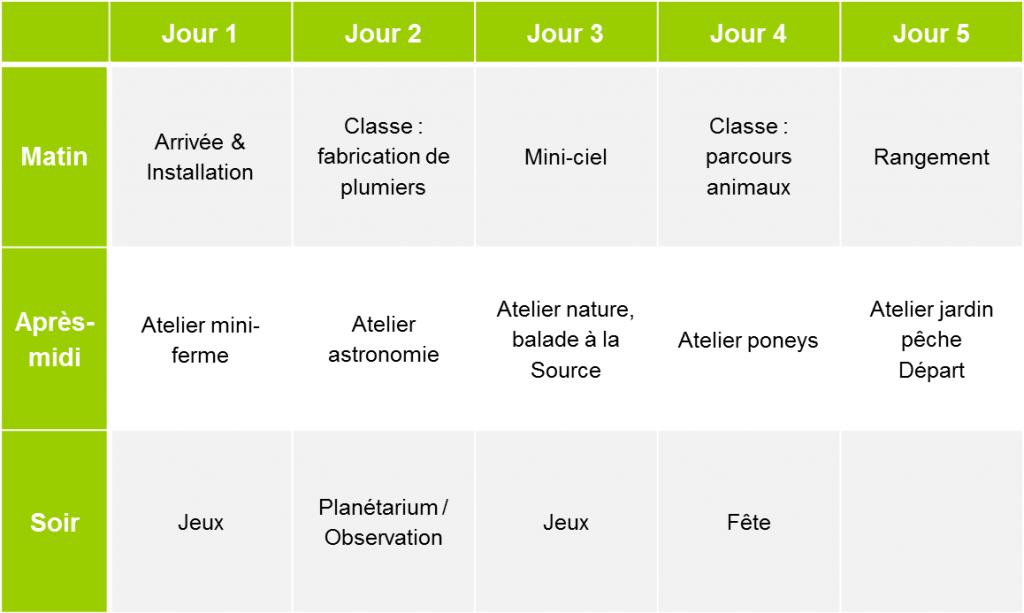 Programme classe Environnement à Malibert.